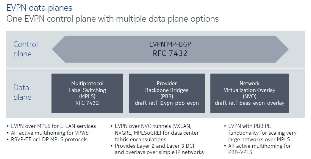 Evpn type 6 draft