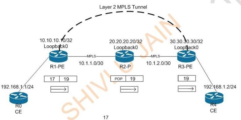 Implementation of EoMPLS (Ethernet Over MPLS) |MPLSVPN