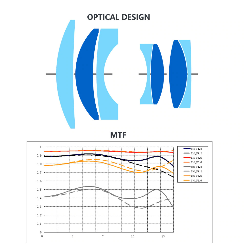 Оптическая схема и MTF-график объектива TTartisan 50mm f/1.2