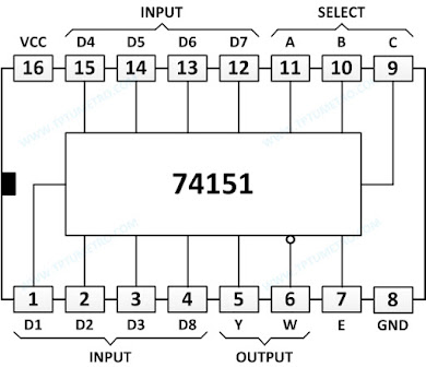 74151 data selector multiplexer pin configuration