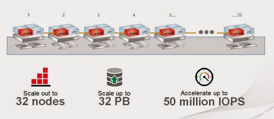 DataCore Software SANsymphopny V »Die Nachfrage nach Virtual SAN Lösungen steigt derzeit deutlich«