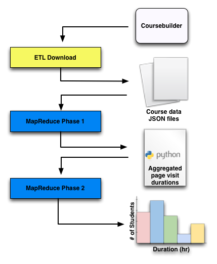 Building Data Analysis Pipelines with Course Builder