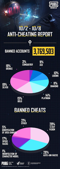 PUBG Mobile Banned 3,769,503 accounts from 2nd Oct to 8th Oct