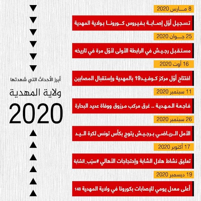 أبرز الأحداث التي شهدتها ولاية المهدية خلال العام 2020