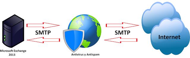 Configuración de protección de Malware