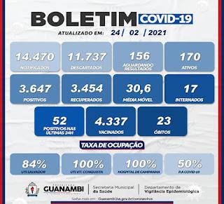Guanambi entra em lockdown a partir de segunda-feira para conter avanço da Covid-19