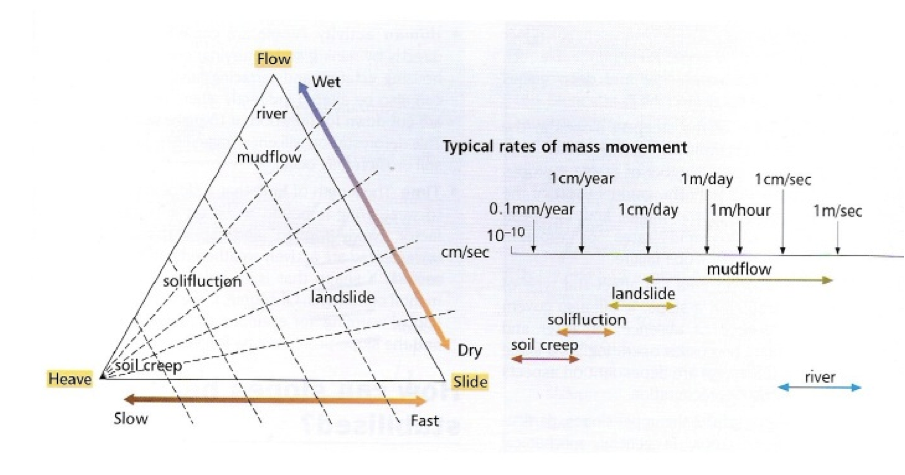 IGCSE & A-level Geography: AS Mass movement: Carson and