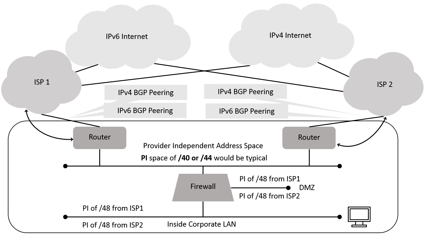 Howfunky com: Follow up to my IPv6 and ULA post plus some