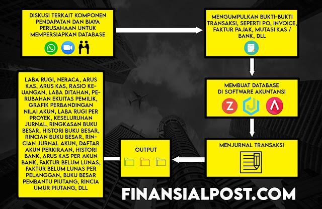 Jasa Penyusunan Laporan Keuangan