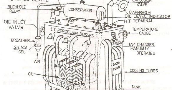 Power Engineering: Transformer