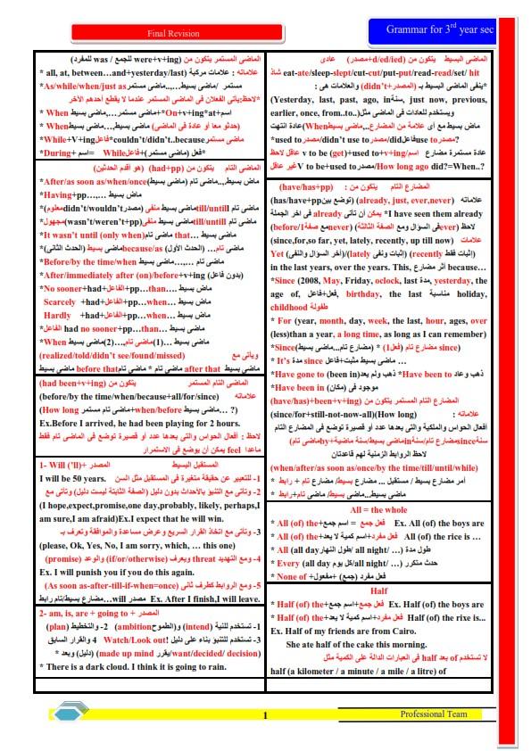 أهم قواعد اللغة الانجليزية للثانوية العامة بشكل مختلف 1