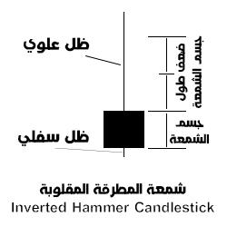الشمعة الهامر المقلوبة | شمعة المطرقة المقلوبة  Inverted Hammer Candlestick