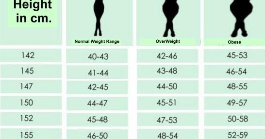 Biar Diet Nggak Gagal Lagi, Kamu Mesti Tahu 3 Hal Ini!