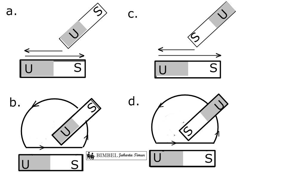 Soal Kemagnetan Kelas 9 - BIMBEL DIAH JAKARTA TIMUR