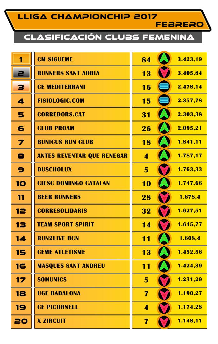 Lliga Championchip 2017 - Clasificación Clubs Femenina Febrero