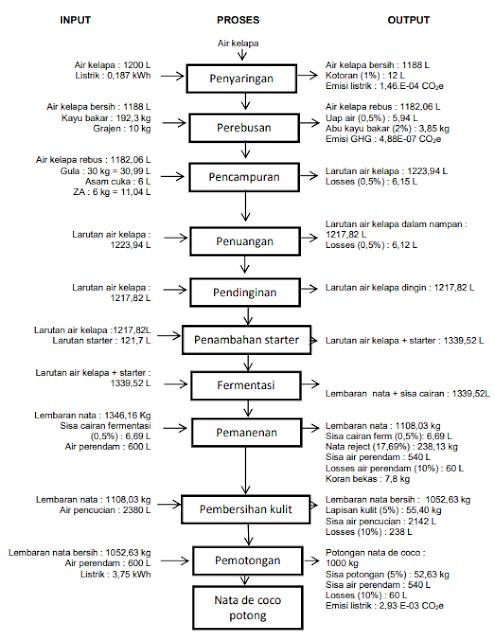 Diagram Alir Proses Pembuatan Nata de Coco