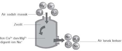 dapat dihilangkan dengan mendidihkan air alasannya ion Cara Menghilangkan Kesadahan Air, Proses, Praktikum, Reaksi Kimia
