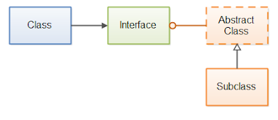 Working with Abstract Classes and Interfaces in Java