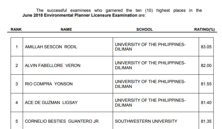 TOP 10 PASSERS: UP-Diliman grads dominate June 2018 Environmental Planner board exam