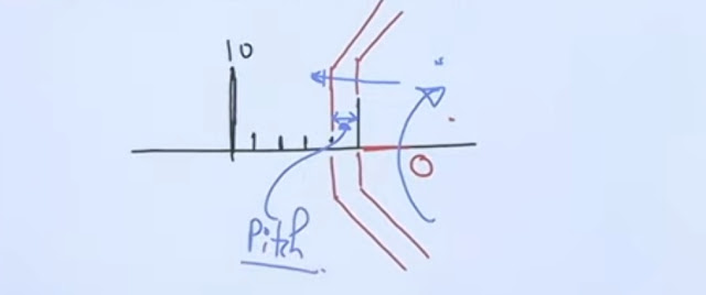 Pitch (Micrometer)
