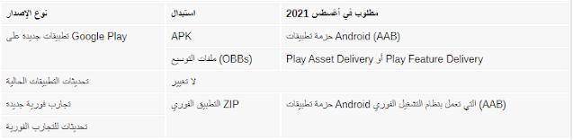 ستطالب جوجل تطبيقات جديدة على متجر Play لاستخدام تنسيق AAB بدلاً من حزم APK