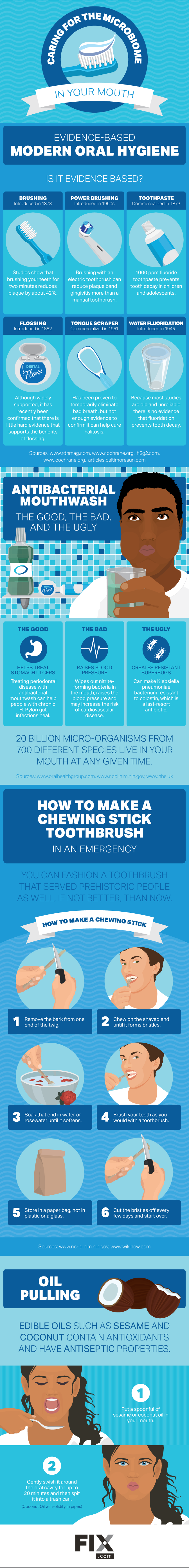 Caring for the Microbiome in Your Mouth #infographic