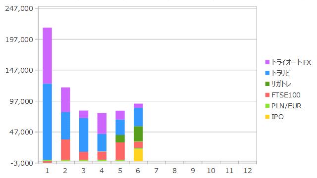 2019年6月までの資産収入の合計