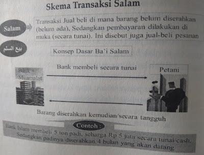 Skema Transaksi Salam