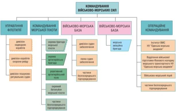 Структура ВМС ЗС України на кінець 2020 року