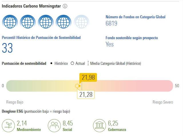 Exemple de puntuació ESG de Morningstar