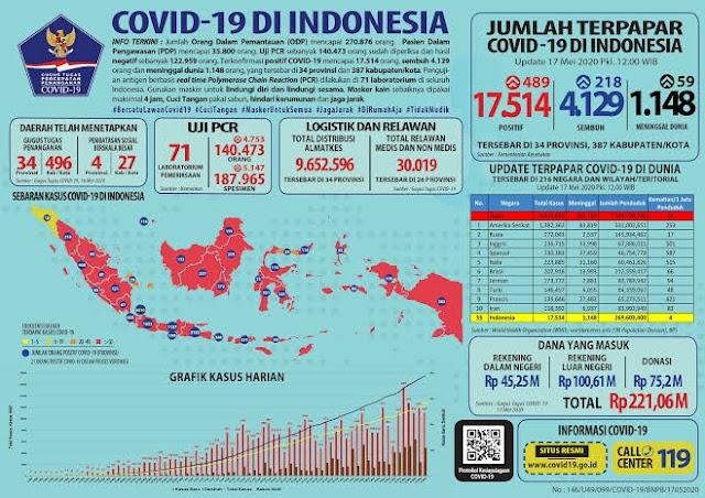 Penanganan Covid-19 Di Indonesia Mendapatkan Berbagai Kritikan Media Asing