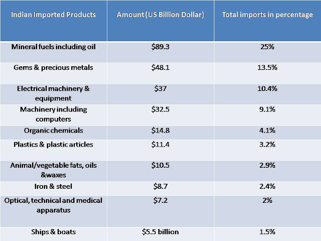 Indian Importers data