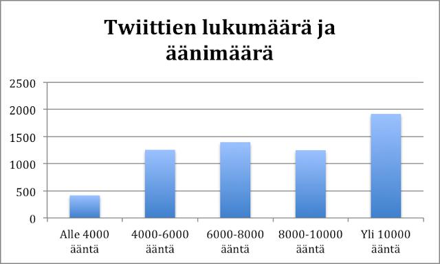 Twitter Twiitit ja äänimäärä