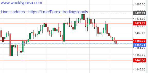 Gold Price Action for 25th Nov