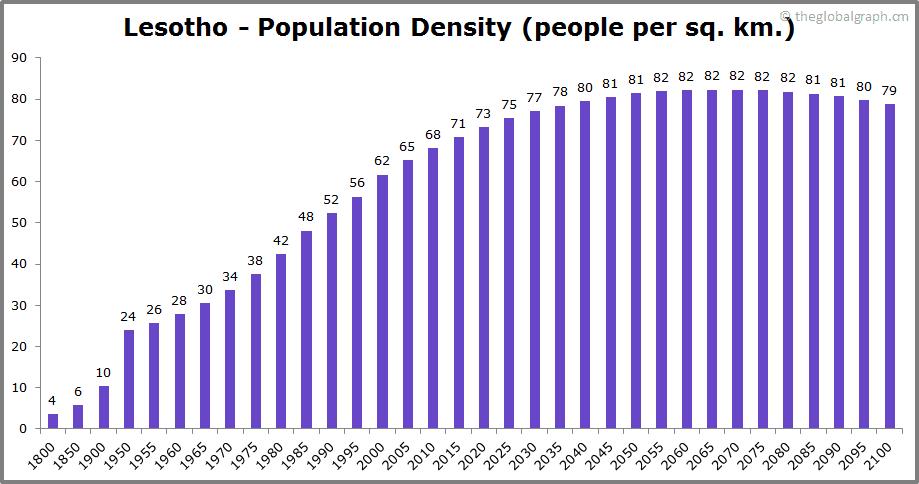 Lesotho  Population Density (people per sq. km.)