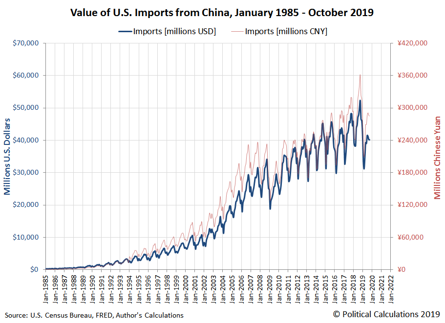 Value of U.S. Imports from China, January 1985 - October 2019