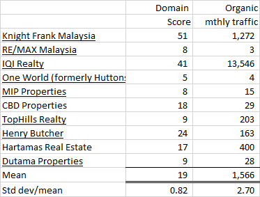 Top 10 Malaysian real estate website performance by Asia Property H