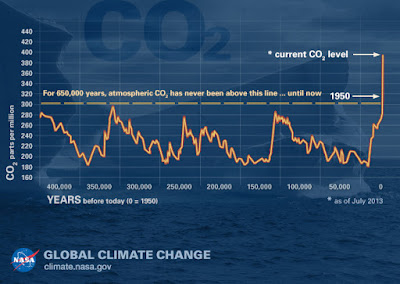 Chart of carbon dioxide levels for 650,000 years