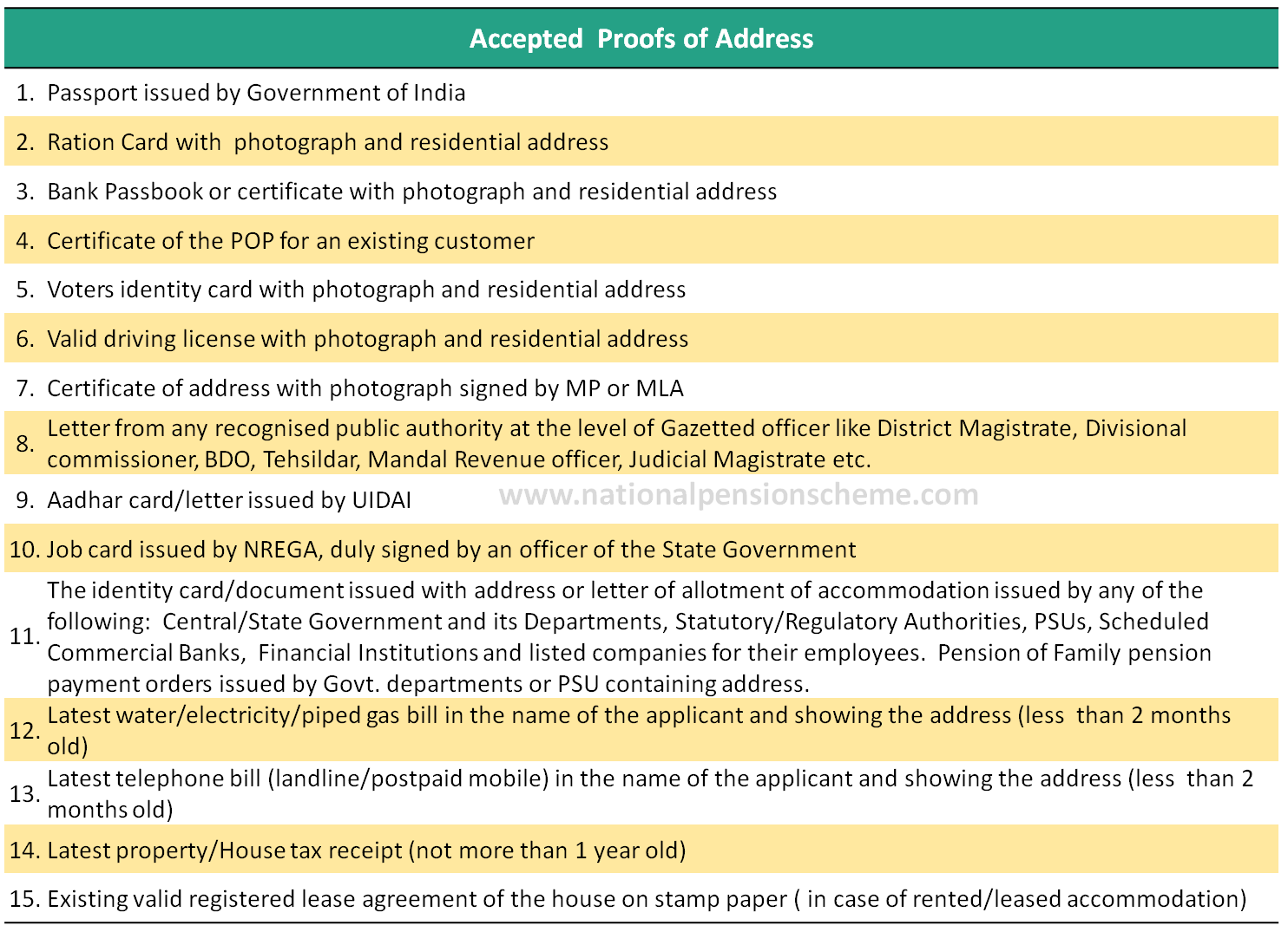 List of documents acceptable as proof of address for opening NPS account