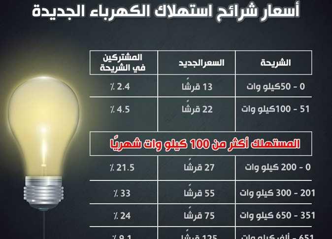 أسعار شرائح الكهرباء للمنازل 2021
