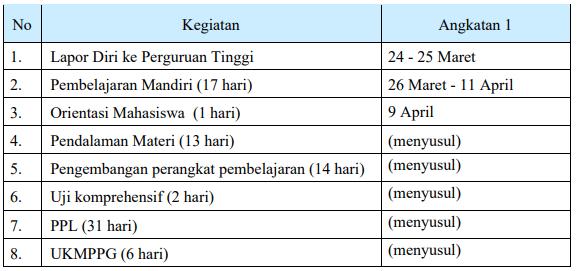 Jadwal ppg daljab 2021