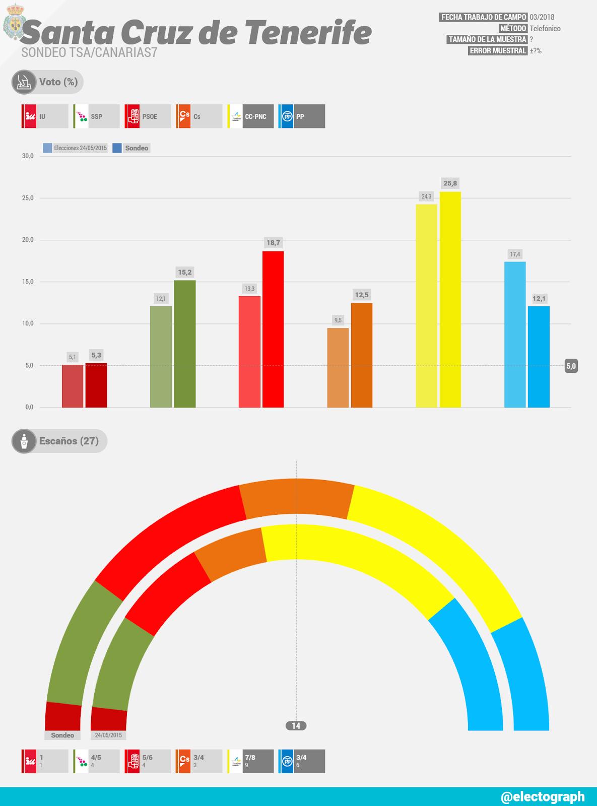 Gráfico de la encuesta para elecciones municipales en Santa Cruz de Tenerife realizada por TSA para Canarias7 en marzo de 2018