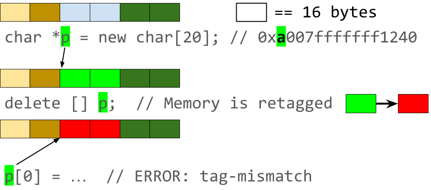 Use-after-free bug detection with memory tagging.