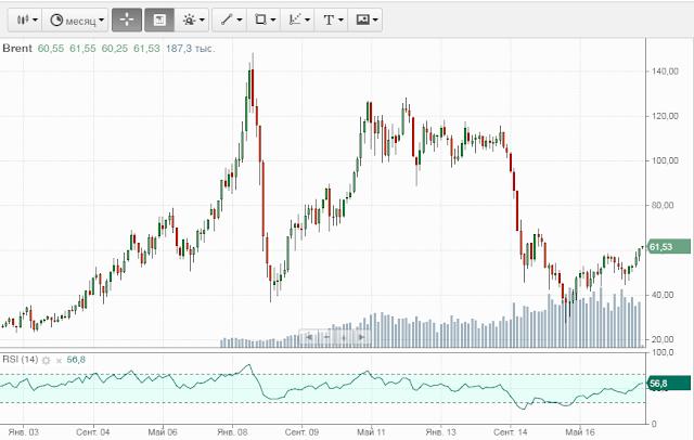 Герман Греф предрекает обвал нефти до 15 долларов