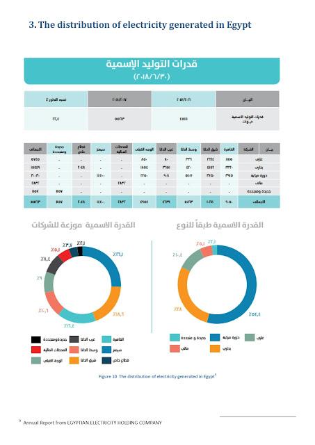 قدرات التوزيع الكلية لمحطات توليد الطاقة في مصر - التقرير السنوي لشركة الكهرباء مصر