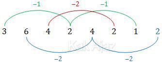 Penyelesaian pola bilangan no. 21 soal Numerikal TKPA SBMPTN 20116 kode 321