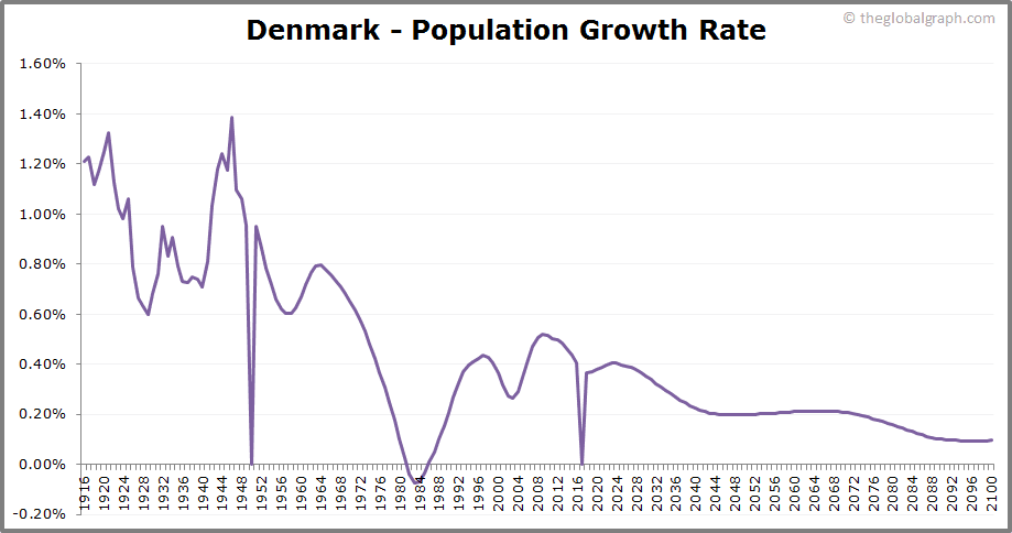 Denmark  Population Growth Rate