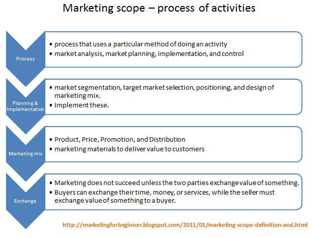 An analysis of the concepts of the marketing definitions