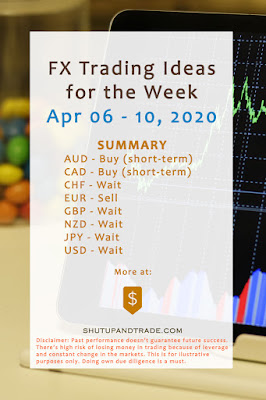 Forex Trading Ideas for the Week   April 06 - April 10, 2020