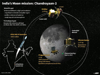 Chandrayaan 2 : Second Step